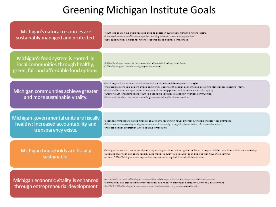 Greening Michigan Institute Goals Youth and adults have awareness and skills to engage in sustainably managing natural assets.