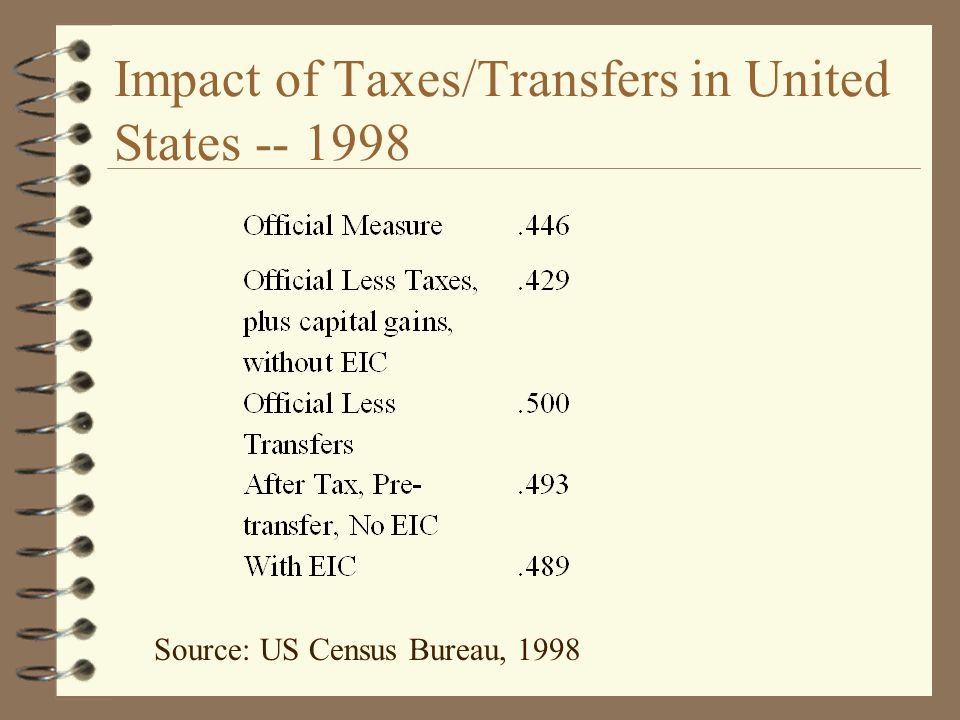 Impact of Taxes/Transfers in United States -- 1998 Source: US Census Bureau, 1998
