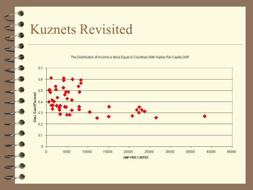 Kuznets Revisited