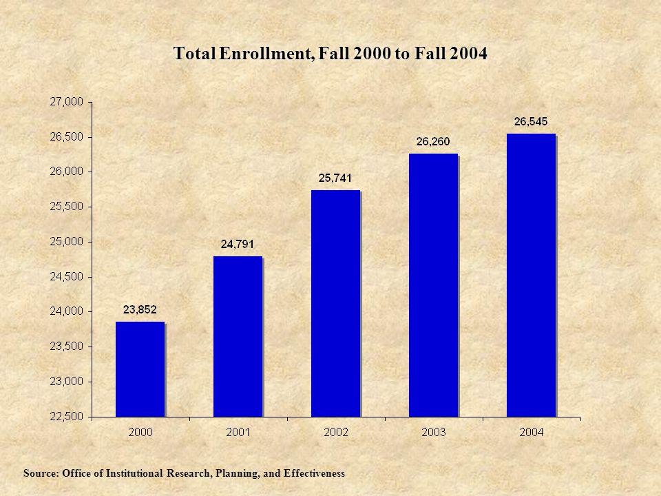 Total Enrollment, Fall 2000 to Fall 2004 Source: Office of Institutional Research, Planning, and Effectiveness