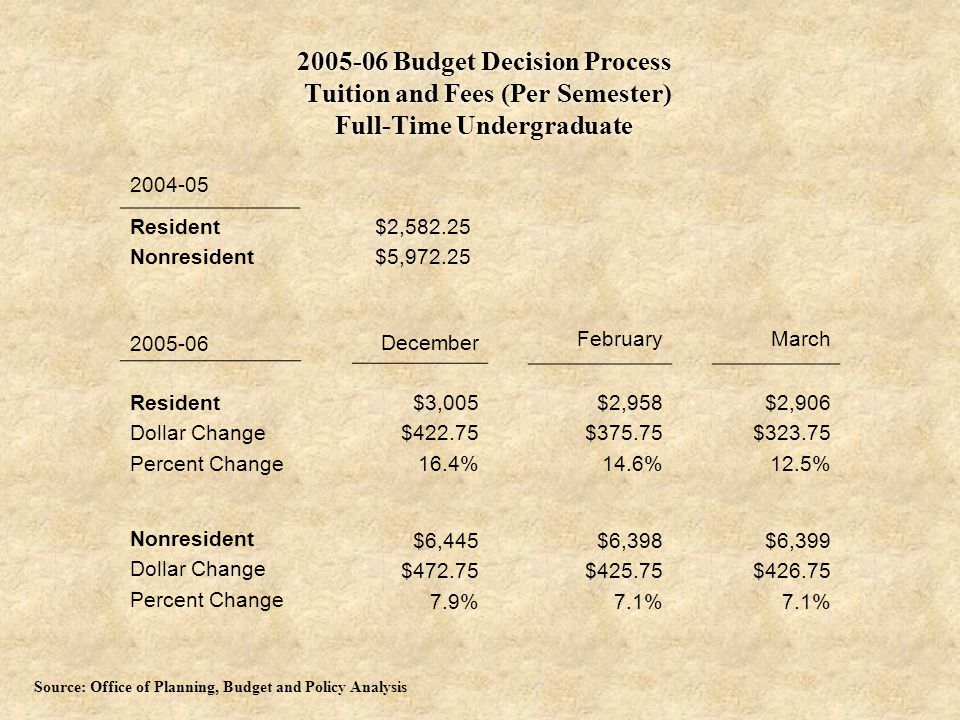 2005-06 Budget Decision Process Tuition and Fees (Per Semester) Full-Time Undergraduate 2005-06 Resident Dollar Change Percent Change Nonresident Dollar Change Percent Change December $3,005 $422.75 16.4% $6,445 $472.75 7.9% February $2,958 $375.75 14.6% $6,398 $425.75 7.1% March $2,906 $323.75 12.5% $6,399 $426.75 7.1% 2004-05 Resident Nonresident $2,582.25 $5,972.25 Source: Office of Planning, Budget and Policy Analysis