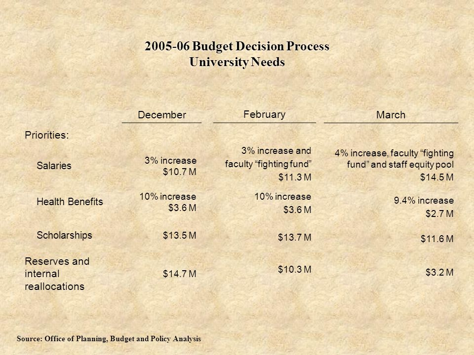 2005-06 Budget Decision Process University Needs December Priorities: Salaries 3% increase $10.7 M Health Benefits 10% increase $3.6 M Scholarships $13.5 M Reserves and internal reallocations $14.7 M February 3% increase and faculty fighting fund $11.3 M 10% increase $3.6 M $13.7 M $10.3 M March 4% increase, faculty fighting fund and staff equity pool $14.5 M 9.4% increase $2.7 M $11.6 M $3.2 M Source: Office of Planning, Budget and Policy Analysis