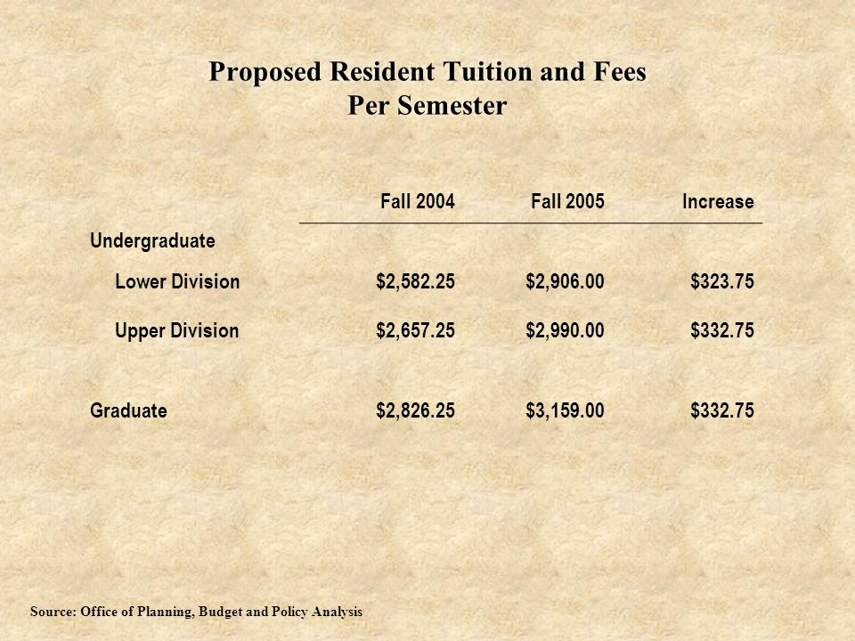 Proposed Resident Tuition and Fees Per Semester Fall 2004Fall 2005Increase Undergraduate Lower Division$2,582.25$2,906.00$323.75 Upper Division$2,657.25$2,990.00$332.75 Graduate$2,826.25$3,159.00$332.75 Source: Office of Planning, Budget and Policy Analysis