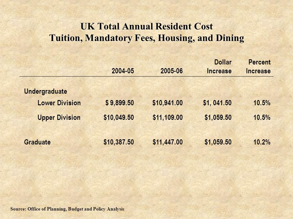 UK Total Annual Resident Cost Tuition, Mandatory Fees, Housing, and Dining 2004-052005-06 Dollar Increase Percent Increase Undergraduate Lower Division$ 9,899.50$10,941.00$1, 041.5010.5% Upper Division$10,049.50$11,109.00$1,059.5010.5% Graduate$10,387.50$11,447.00$1,059.5010.2% Source: Office of Planning, Budget and Policy Analysis