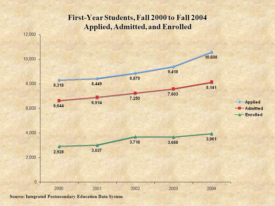 First-Year Students, Fall 2000 to Fall 2004 Applied, Admitted, and Enrolled Source: Integrated Postsecondary Education Data System