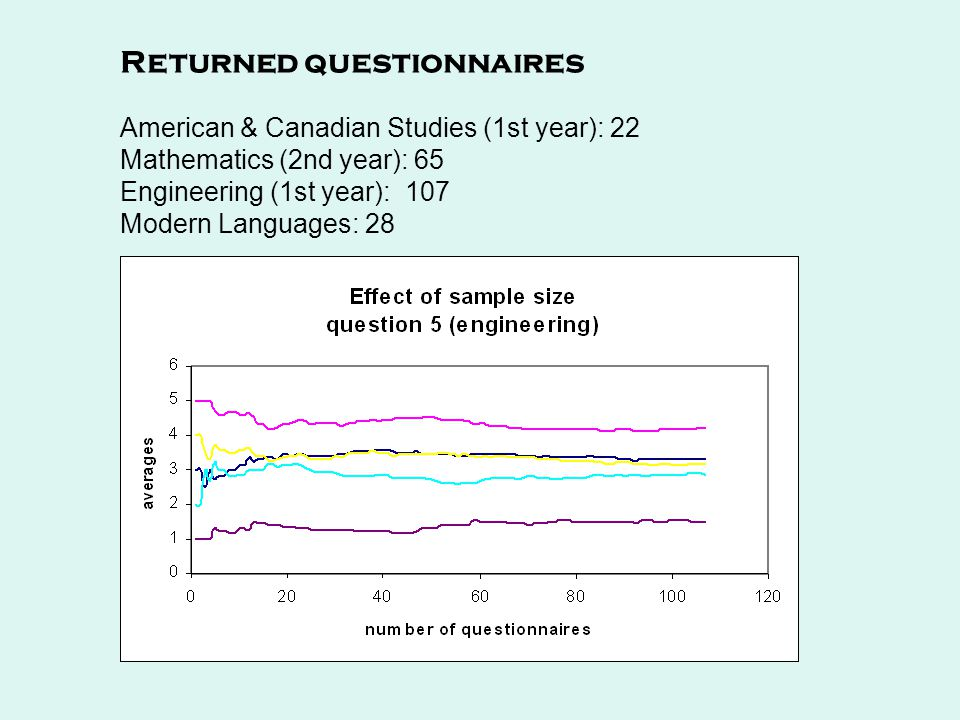 Returned questionnaires American & Canadian Studies (1st year): 22 Mathematics (2nd year): 65 Engineering (1st year): 107 Modern Languages: 28