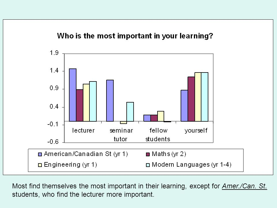 Most find themselves the most important in their learning, except for Amer./Can.
