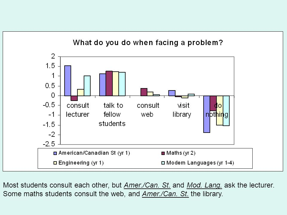Most students consult each other, but Amer./Can. St.