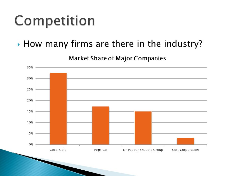  How many firms are there in the industry