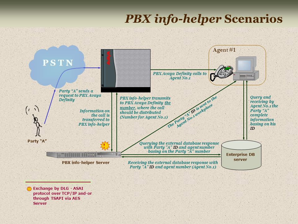 Party A P S T N Party A sends a request to PBX Avaya Definity Information on the call is transferred to PBX info-helper Querying the external database response with Party A ID and agent number basing on the Party A number PBX info-helper Scenarios Agent #1 Receiving the external database response with Party A ID and agent number (Agent No.1) The Party A ID is sent to the Agent No.1 workplace Query and receiving by Agent No.1 the Party A complete information basing on his ID PBX Avaya Definity calls to Agent No.1 PBX info-helper transmits to PBX Avaya Definity the number, where the call should be distributed (Number for Agent No.1) PBX info-helper Server Exchange by DLG - ASAI protocol over TCP/IP and-or through TSAPI via AES Server .