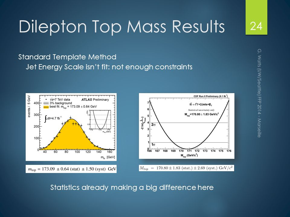 Dilepton Top Mass Results G.