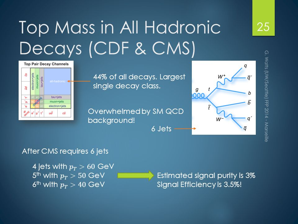 Top Mass in All Hadronic Decays (CDF & CMS) G.