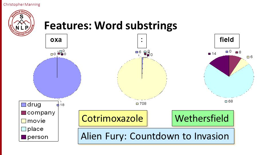 Christopher Manning Features: Word substrings Cotrimoxazole Wethersfield Alien Fury: Countdown to Invasion oxa:field