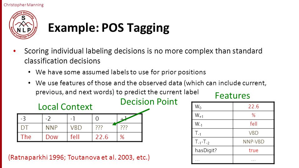 Christopher Manning Example: POS Tagging Scoring individual labeling decisions is no more complex than standard classification decisions We have some assumed labels to use for prior positions We use features of those and the observed data (which can include current, previous, and next words) to predict the current label -3-20+1 DTNNPVBD .