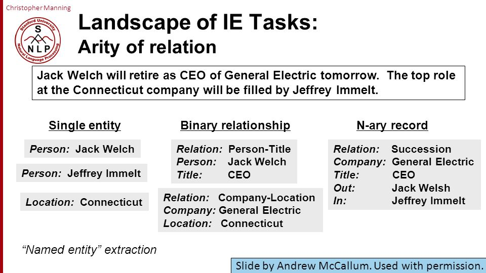 Christopher Manning Landscape of IE Tasks: Arity of relation Single entity Person: Jack Welch Binary relationship Relation: Person-Title Person: Jack Welch Title: CEO N-ary record Named entity extraction Jack Welch will retire as CEO of General Electric tomorrow.