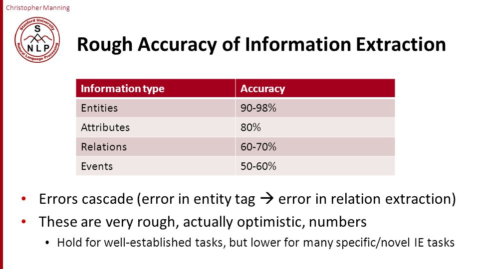 Christopher Manning Rough Accuracy of Information Extraction Errors cascade (error in entity tag  error in relation extraction) These are very rough, actually optimistic, numbers Hold for well-established tasks, but lower for many specific/novel IE tasks Information typeAccuracy Entities90-98% Attributes80% Relations60-70% Events50-60%