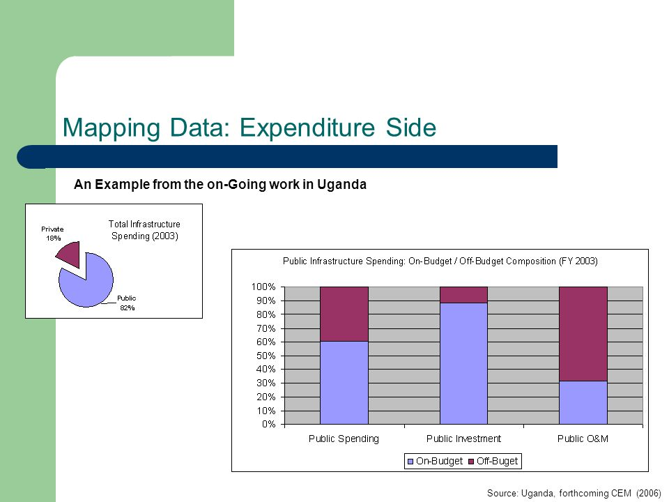 An Example from the on-Going work in Uganda Source: Uganda, forthcoming CEM (2006) Mapping Data: Expenditure Side