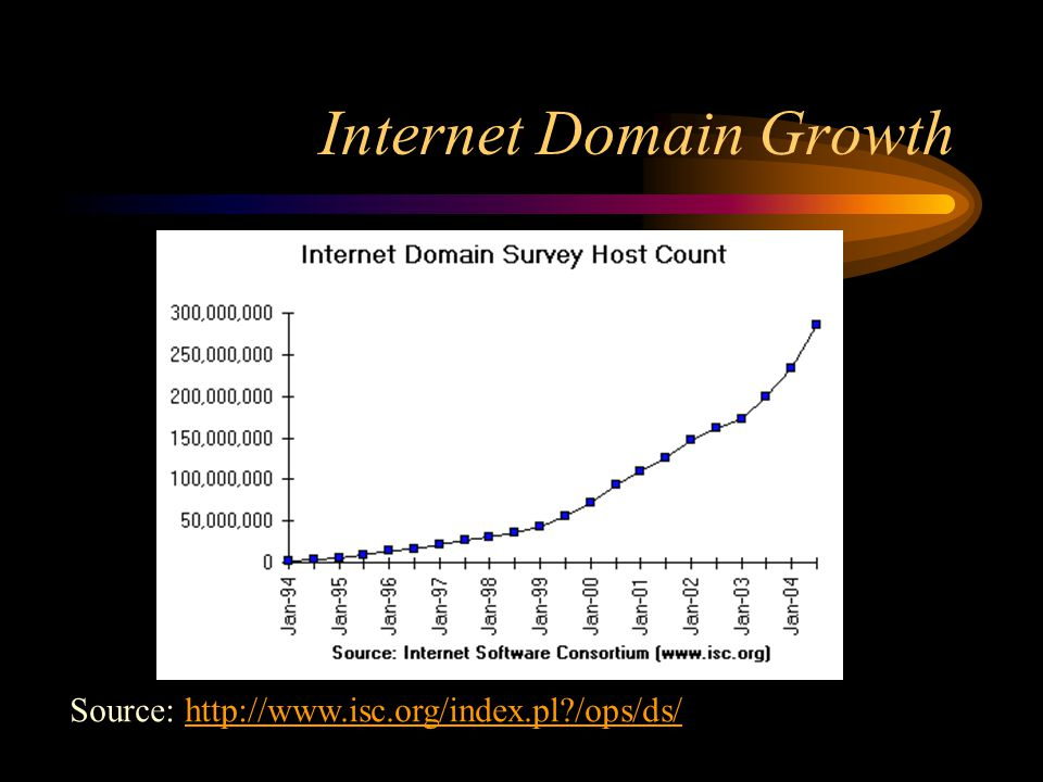 Internet Domain Growth Source: http://www.isc.org/index.pl /ops/ds/http://www.isc.org/index.pl /ops/ds/