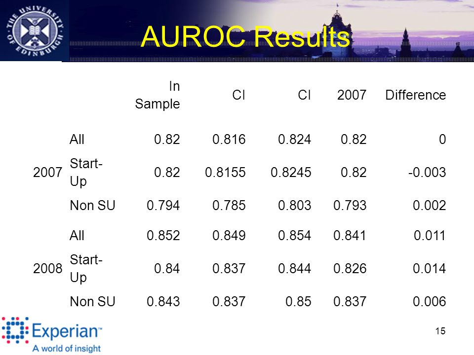 AUROC Results 15 In Sample CI 2007Difference All0.820.8160.8240.820 2007 Start- Up 0.820.81550.82450.82-0.003 Non SU0.7940.7850.8030.7930.002 All0.8520.8490.8540.8410.011 2008 Start- Up 0.840.8370.8440.8260.014 Non SU0.8430.8370.850.8370.006