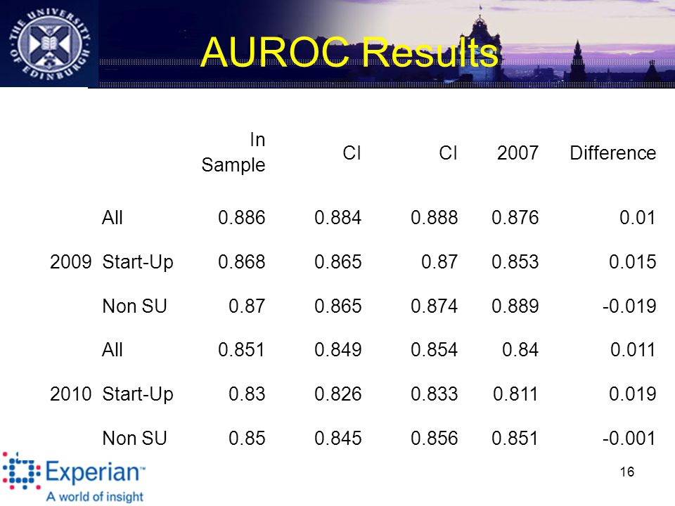 AUROC Results 16 In Sample CI 2007Difference All0.8860.8840.8880.8760.01 2009Start-Up0.8680.8650.870.8530.015 Non SU0.870.8650.8740.889-0.019 All0.8510.8490.8540.840.011 2010Start-Up0.830.8260.8330.8110.019 Non SU0.850.8450.8560.851-0.001