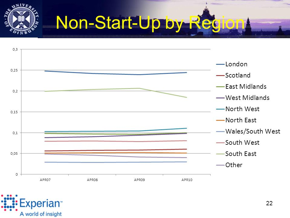 Non-Start-Up by Region 22