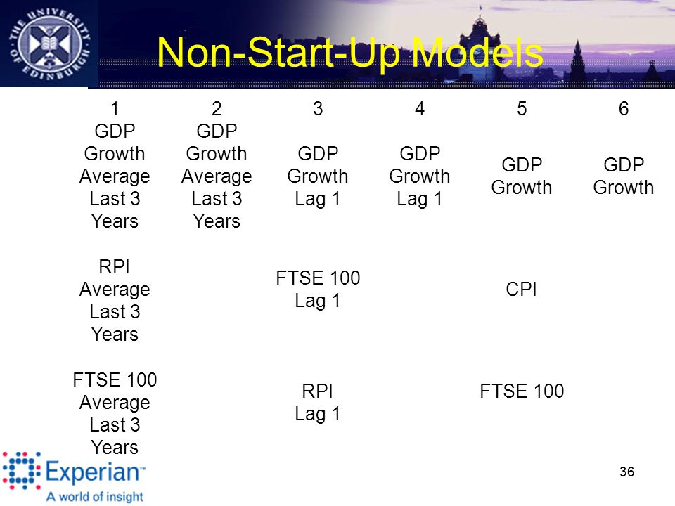 Non-Start-Up Models 36 123456 GDP Growth Average Last 3 Years GDP Growth Lag 1 GDP Growth Lag 1 GDP Growth RPI Average Last 3 Years FTSE 100 Lag 1 CPI FTSE 100 Average Last 3 Years RPI Lag 1 FTSE 100