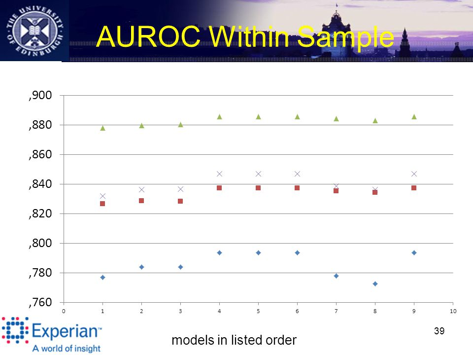 AUROC Within Sample 39 models in listed order