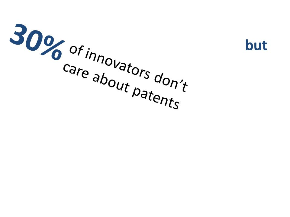 of innovators don't care about patents 30%