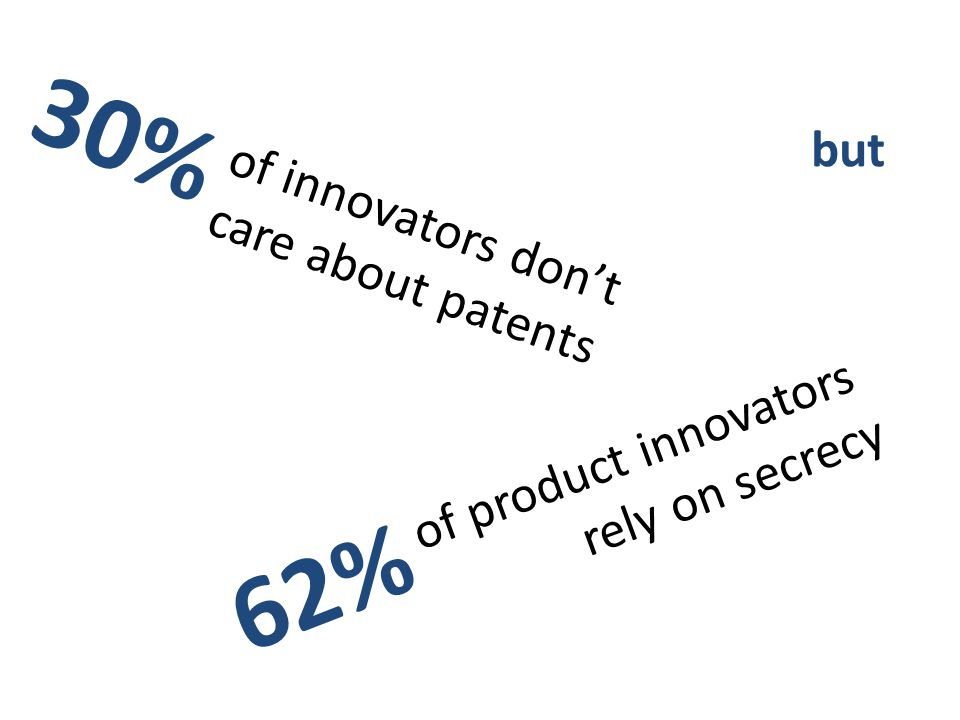 New insight into patenting behavibut using matched UK data of product innovators rely on secrecy of innovators don't care about patents 30% 62%