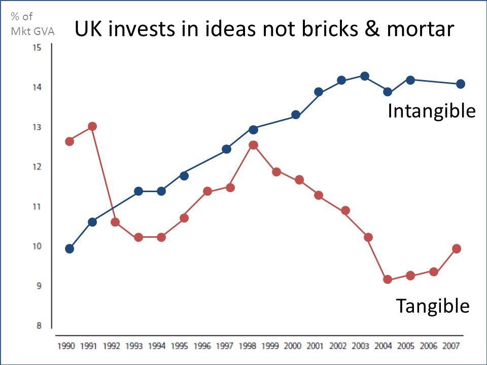 UK invests in ideas not bricks & mortar % of Mkt GVA Intangible Tangible