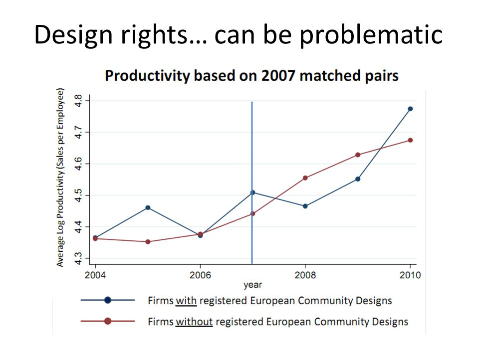 Design rights… can be problematic