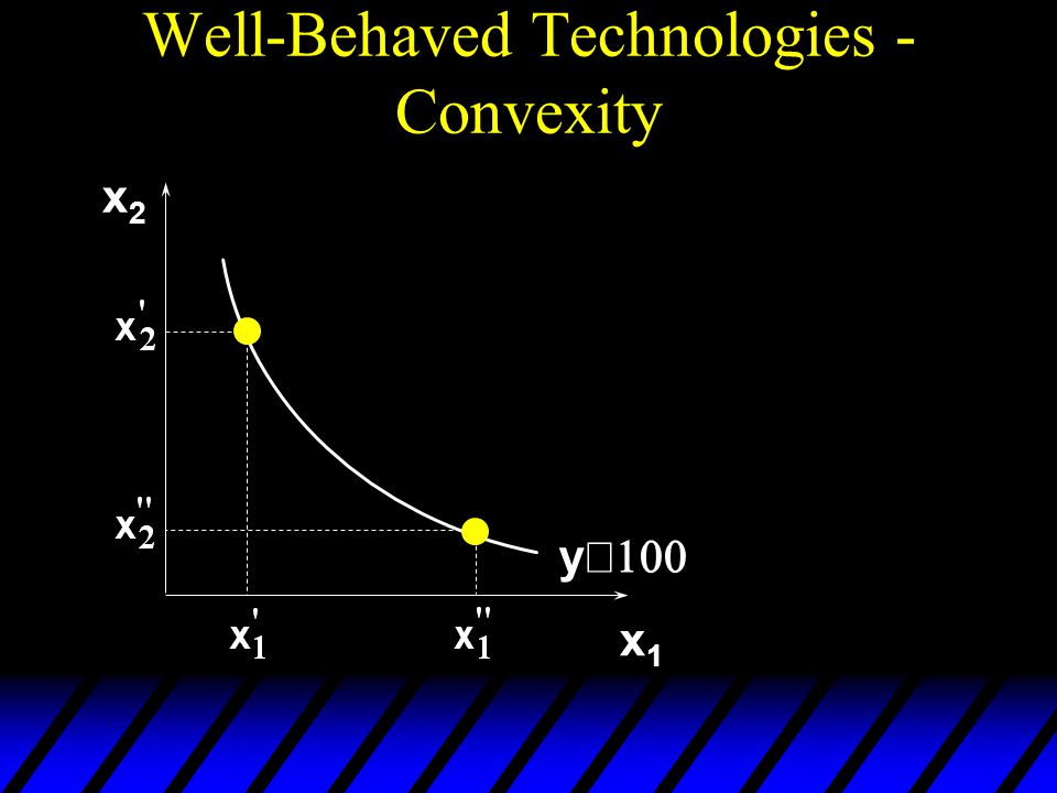 Well-Behaved Technologies - Convexity x2x2 x1x1 y 
