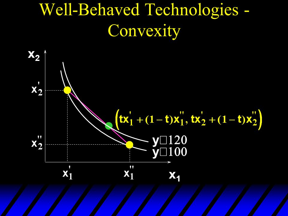 Well-Behaved Technologies - Convexity x2x2 x1x1 y  y 