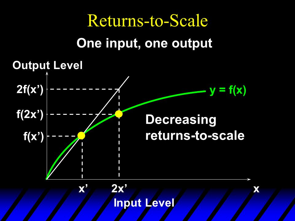 Returns-to-Scale y = f(x) x'x Input Level Output Level f(x') One input, one output 2x' f(2x') 2f(x') Decreasing returns-to-scale