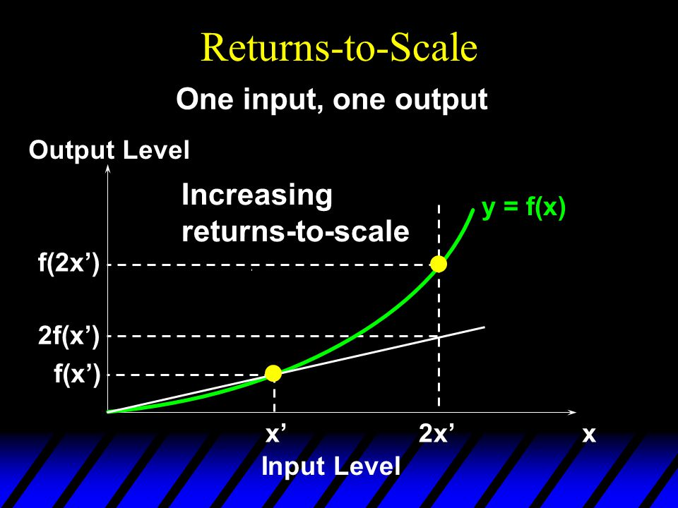 Returns-to-Scale y = f(x) x'x Input Level Output Level f(x') One input, one output 2x' f(2x') 2f(x') Increasing returns-to-scale