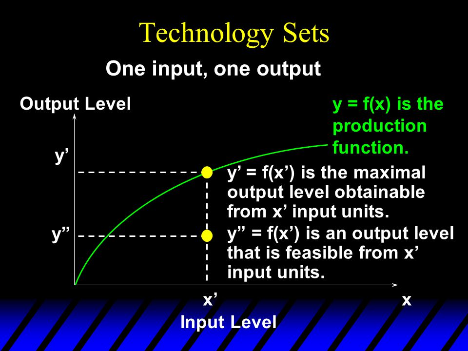 Technology Sets y = f(x) is the production function.