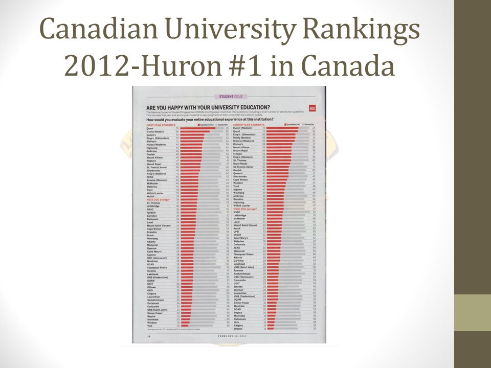 Canadian University Rankings 2012-Huron #1 in Canada