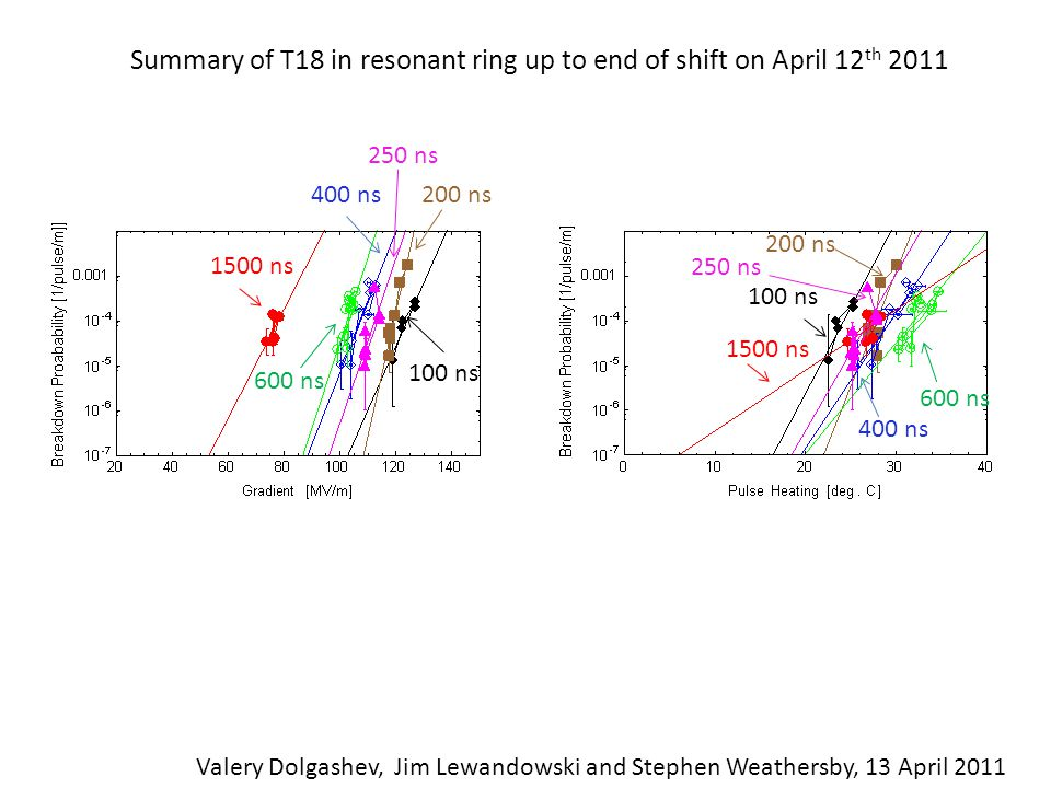 Summary of T18 in resonant ring up to end of shift on April 12 th 2011 Valery Dolgashev, Jim Lewandowski and Stephen Weathersby, 13 April 2011 100 ns 1500 ns 600 ns 200 ns400 ns 100 ns 1500 ns 600 ns 200 ns 400 ns 250 ns