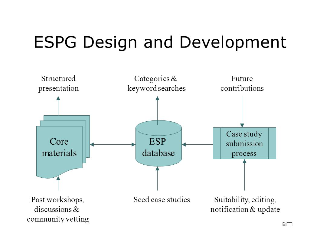 20 ESPG Design and Development ESP database Core materials Case study submission process Future contributions Seed case studiesPast workshops, discussions & community vetting Categories & keyword searches Structured presentation Suitability, editing, notification & update