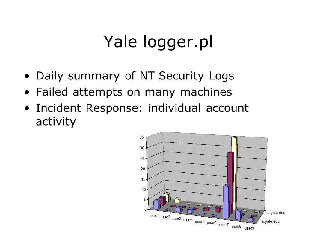 39 Yale logger.pl Daily summary of NT Security Logs Failed attempts on many machines Incident Response: individual account activity