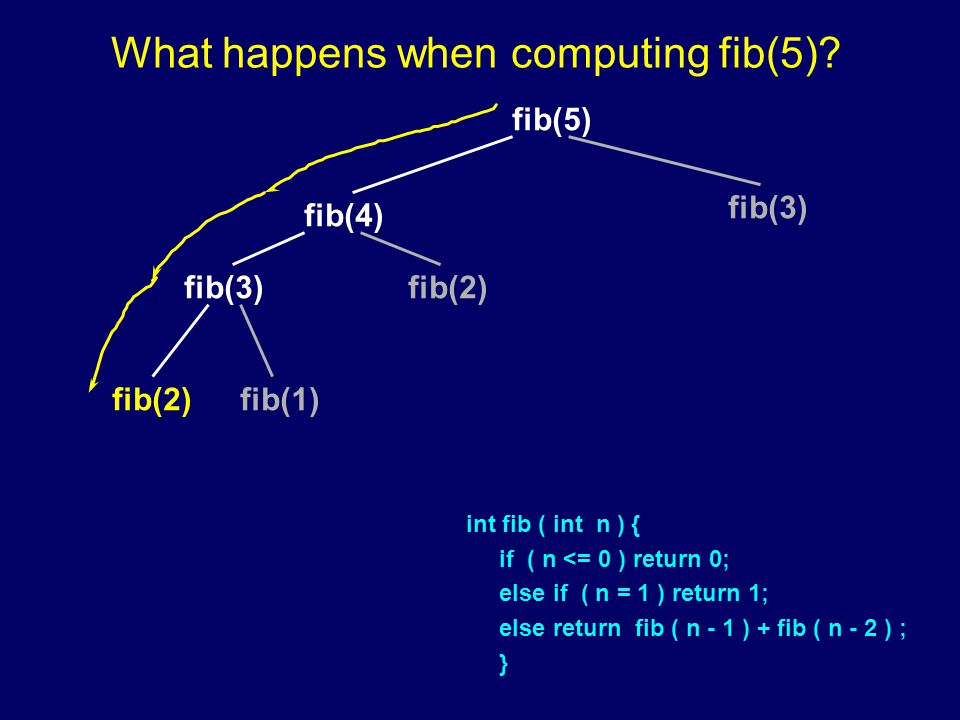 fib(5) fib(4) fib(3) fib(2) fib(1) What happens when computing fib(5).