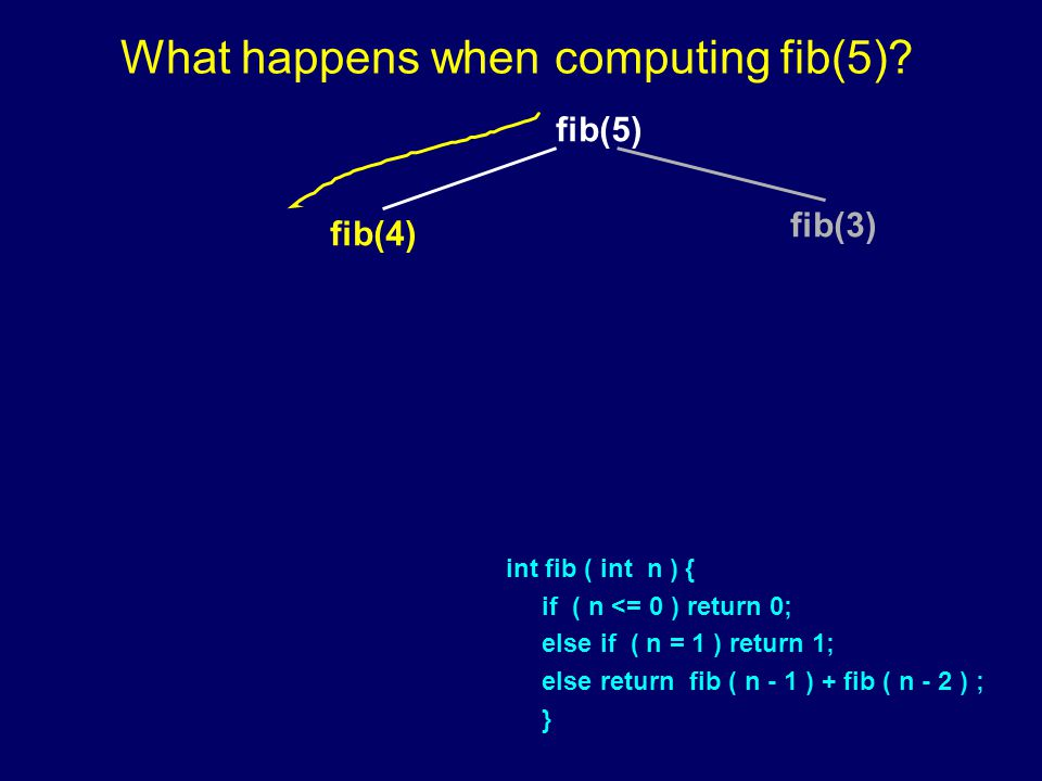 fib(5) fib(4) fib(3) What happens when computing fib(5).