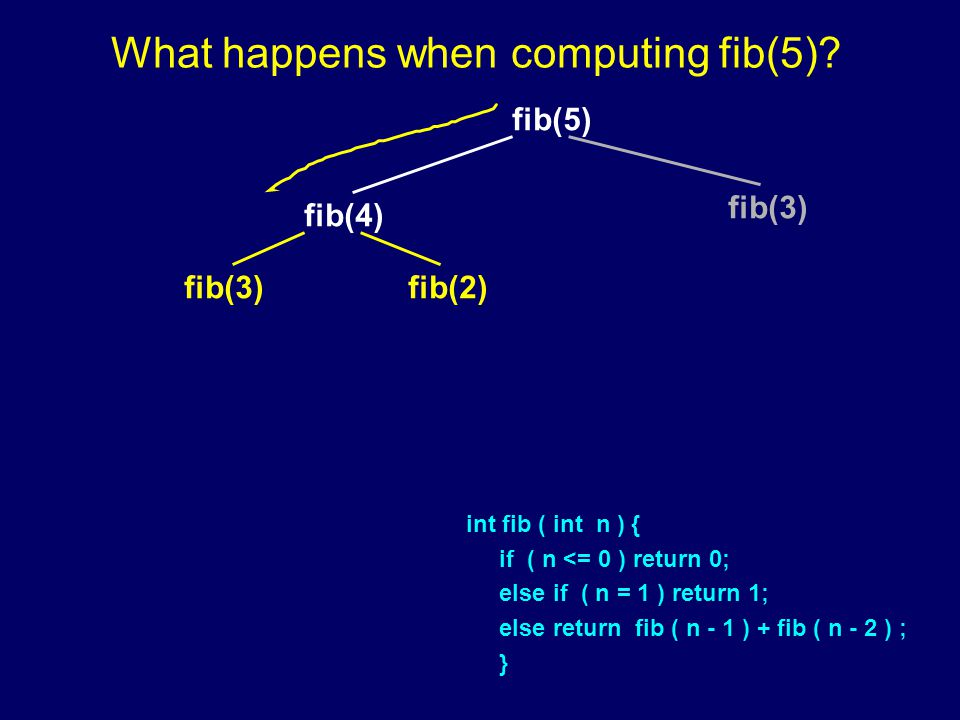 fib(5) fib(4) fib(3) fib(2) What happens when computing fib(5).
