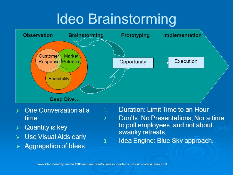 Ideo Brainstorming  One Conversation at a time  Quantity is key  Use Visual Aids early  Aggregation of Ideas Customer Response Feasibility Market Potential Opportunity Execution ObservationImplementationPrototypingBrainstorming * www.ideo.comhttp://www.1000ventures.com/business_guide/cs_product-design_ideo.html 1.
