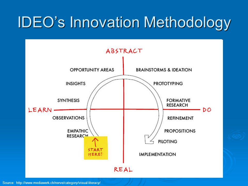 IDEO's Innovation Methodology Source: http://www.mediawerk.ch/nerve/category/visual-literacy/