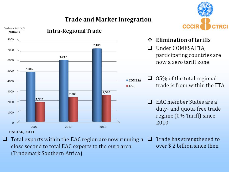  Elimination of tariffs  Under COMESA FTA, participating countries are now a zero tariff zone  85% of the total regional trade is from within the FTA  EAC member States are a duty- and quota-free trade regime (0% Tariff) since 2010  Trade has strengthened to over $ 2 billion since then Trade and Market Integration  Total exports within the EAC region are now running a close second to total EAC exports to the euro area (Trademark Southern Africa) Values in US $ Millions UNCTAD, 2011