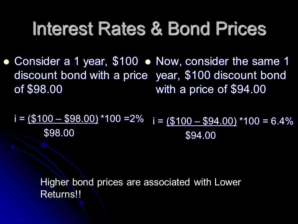 Interest Rates & Bond Prices Consider a 1 year, $100 discount bond with a price of $98.00 Consider a 1 year, $100 discount bond with a price of $98.00 i = ($100 – $98.00) *100 =2% $98.00 $98.00 Now, consider the same 1 year, $100 discount bond with a price of $94.00 Now, consider the same 1 year, $100 discount bond with a price of $94.00 i = ($100 – $94.00) *100 = 6.4% i = ($100 – $94.00) *100 = 6.4% $94.00 $94.00 Higher bond prices are associated with Lower Returns!!
