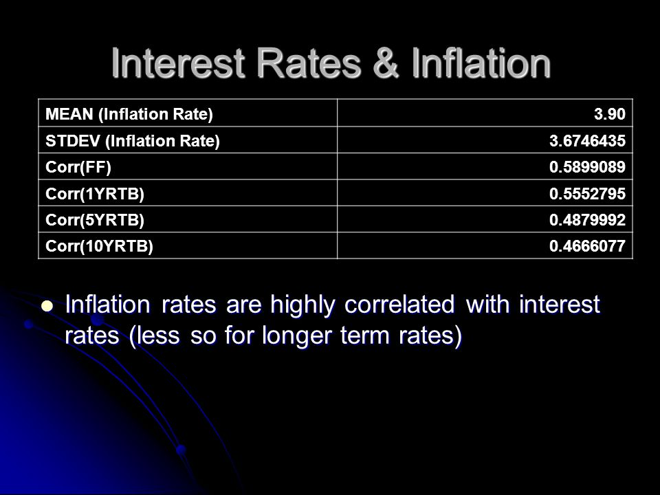 Inflation rates are highly correlated with interest rates (less so for longer term rates) Inflation rates are highly correlated with interest rates (less so for longer term rates) MEAN (Inflation Rate)3.90 STDEV (Inflation Rate)3.6746435 Corr(FF)0.5899089 Corr(1YRTB)0.5552795 Corr(5YRTB)0.4879992 Corr(10YRTB)0.4666077
