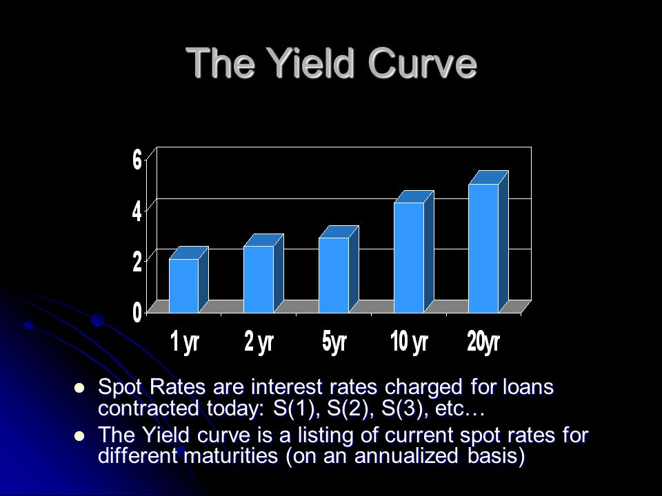The Yield Curve Spot Rates are interest rates charged for loans contracted today: S(1), S(2), S(3), etc… Spot Rates are interest rates charged for loans contracted today: S(1), S(2), S(3), etc… The Yield curve is a listing of current spot rates for different maturities (on an annualized basis) The Yield curve is a listing of current spot rates for different maturities (on an annualized basis)