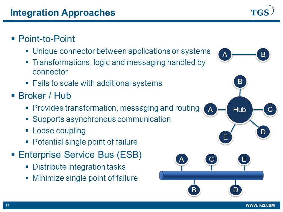 11  Point-to-Point  Unique connector between applications or systems  Transformations, logic and messaging handled by connector  Fails to scale with additional systems  Broker / Hub  Provides transformation, messaging and routing  Supports asynchronous communication  Loose coupling  Potential single point of failure  Enterprise Service Bus (ESB)  Distribute integration tasks  Minimize single point of failure Integration Approaches A A B B A A B B Hub C C D D E E B B C C A A D D E E